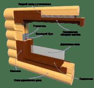 Разрез чистовой обсады из клееных материалов радиального распила для деревянных окон okna-fresh.ru