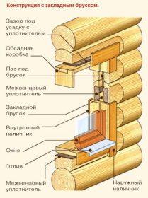 Чистовая обсада для деревянных окон okna-fresh.ru